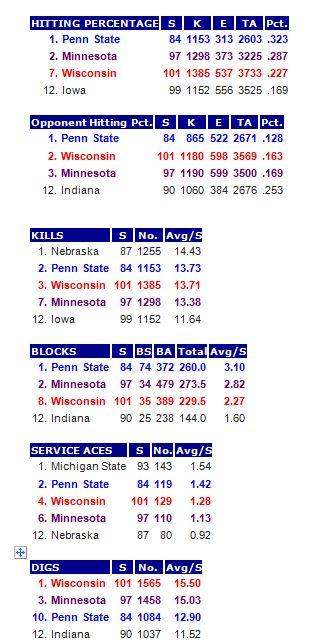 Big Team Stats 11-10-13