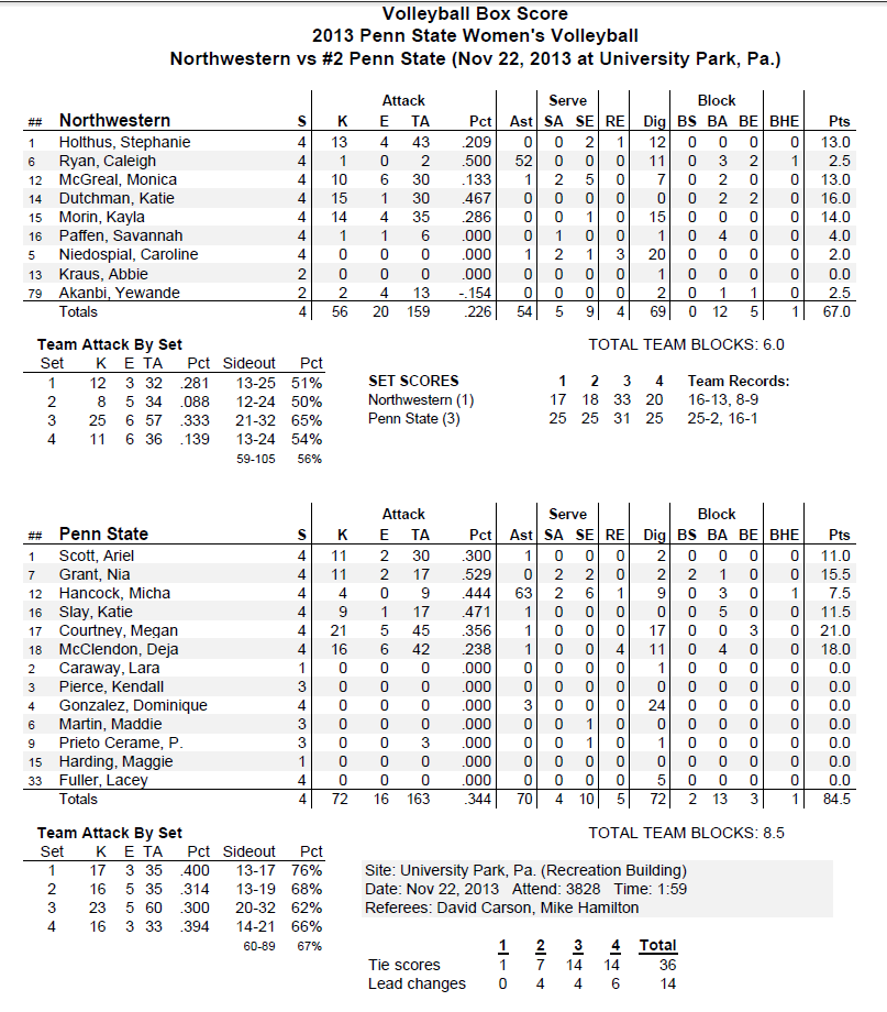 Norwestern Stats