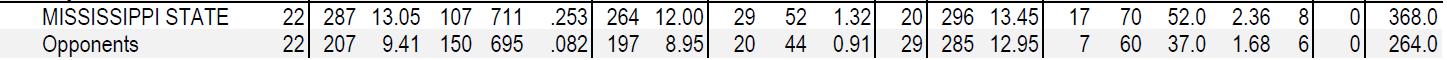 MSU Team Stats