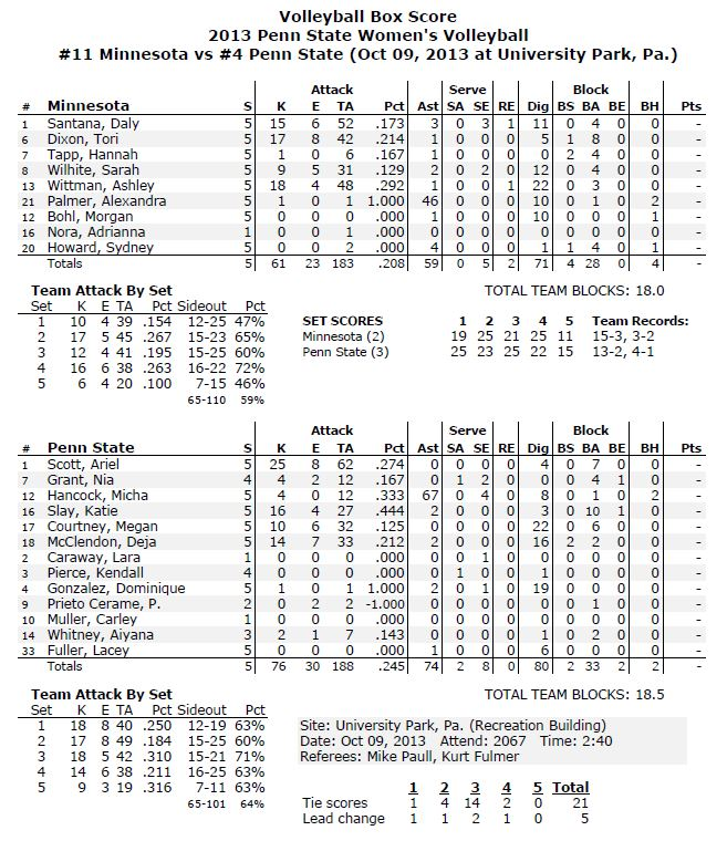 Minny vs PSU Stats